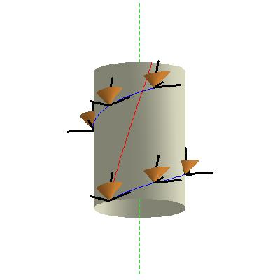 Part of the helical world line of a typical Langevin observer (red curve), depicted in the cylindrical chart, with some future pointing light cones (gold) with the frame vectors assigned by the Langevin frame (black rods).  In this figure, the Z coordinate is inessential and has been suppressed.  The white cylinder shows a locus of constant radius; the dashed green line represents the symmetry axis R=0.  The blue curve is an integral curve of the azimuthal unit vector \vec{p}_3.<br />円筒座標表示で描かれた典型的なランジェヴァン型観測者の螺旋状世界線の一部分 (赤い曲線)。未来錐 (金色) 及びランジェヴァン基準ベクトル場系の基準ベクトル (黒い太線) も共に描かれている。この図では、Z 座標は非本質的なので描かれていない。白色の円筒は、一定半径の軌跡であり、緑色の破線は、対称軸 R=0 を示している。また、青い曲線は、方位単位ベクトル \vec{p}_3 の積分曲線である。