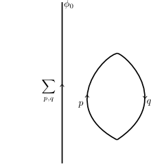 Elementary Particles and the Laws of Physics.  p.19 Fig.7(d)