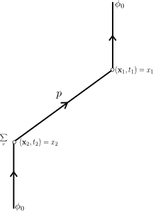 Elementary Particles and the Laws of Physics.  p.7 Fig.1(b)
