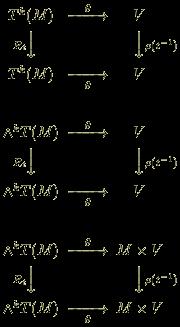 <br /> \begin{CD}<br /> T^k(M) @>\theta>> V \\<br /> @V R_t VV @VV \rho(t^{-1}) V\\<br /> T^k(M) @>>\theta> V \\<br /> \\<br /> \wedge^kT(M) @>\theta>> V \\<br /> @V R_t VV @VV \rho(t^{-1}) V\\<br /> \wedge^kT(M) @>>\theta> V \\<br /> \\<br /> \wedge^kT(M) @>\theta>> M \times V \\<br /> @V R_t VV @VV \rho(t^{-1}) V\\<br /> \wedge^kT(M) @>>\theta> M \times V \\<br /> \end{CD}