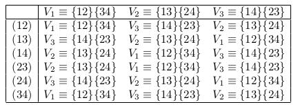 \[  \begin{array}{|c|ccc|} \hline   & V_{1}\equiv\{12\}\{34\} & V_{2}\equiv\{13\}\{24\} & V_{3}\equiv\{14\}\{23\}\ \hline   (12) & V_{1}\equiv\{12\}\{34\} & V_{3}\equiv\{14\}\{23\} & V_{2}\equiv\{13\}\{24\}\   (13) & V_{3}\equiv\{14\}\{23\} & V_{2}\equiv\{13\}\{24\} & V_{1}\equiv\{12\}\{34\}\   (14) & V_{2}\equiv\{13\}\{24\} & V_{1}\equiv\{12\}\{34\} & V_{3}\equiv\{14\}\{23\}\   (23) & V_{2}\equiv\{13\}\{24\} & V_{1}\equiv\{12\}\{34\} & V_{3}\equiv\{14\}\{23\}\   (24) & V_{3}\equiv\{14\}\{23\} & V_{2}\equiv\{13\}\{24\} & V_{1}\equiv\{12\}\{34\}\   (34) & V_{1}\equiv\{12\}\{34\} & V_{3}\equiv\{14\}\{23\} & V_{2}\equiv\{13\}\{24\}\ \hline  \end{array} \]
